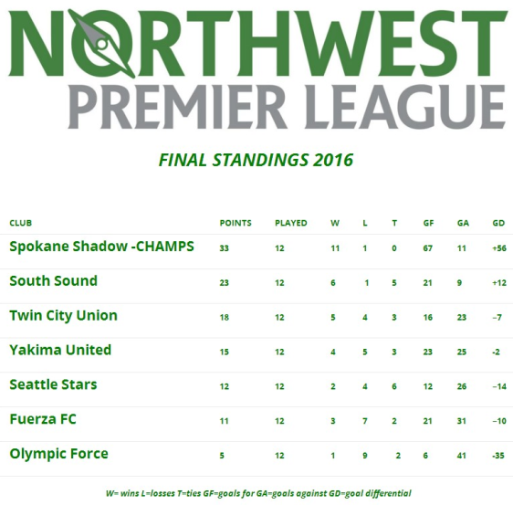 final-nwpl-table-2016