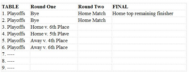 playoff_format
