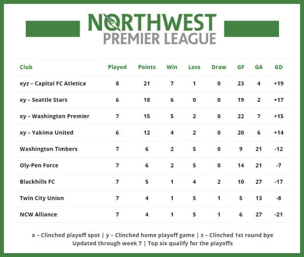 Standings-Week-7b